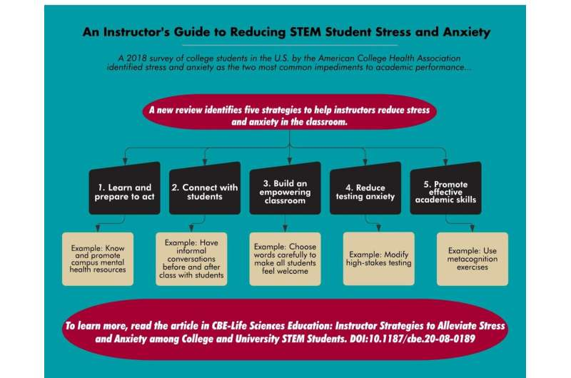 An instructor's guide to reducing college students' stress and anxiety