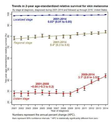 Annual report to the nation: Rapid decrease in lung cancer and melanoma deaths