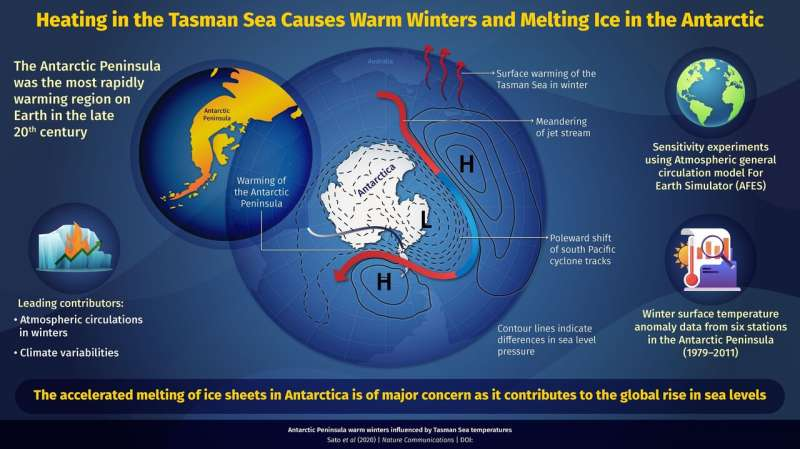 Antarctic Peninsula warming up due to heat in Tasman sea