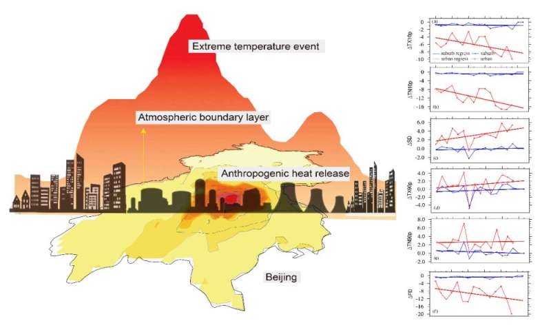 Anthropogenic heat flux increases frequency of extreme heat events