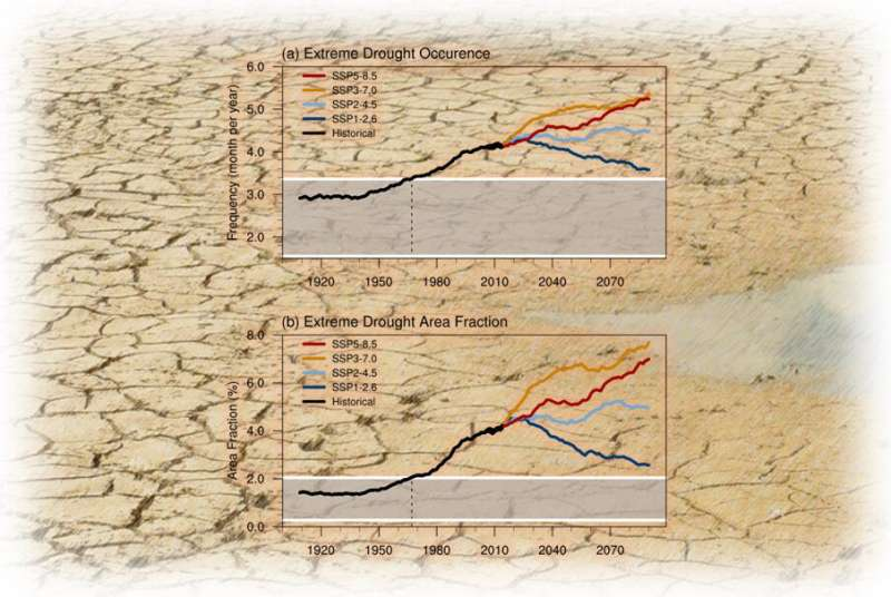 Anthropogenic forcing increases drought risks in Southeast Asia