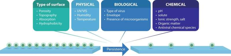 Antiviral surfaces, surface coatings and their mechanisms of action
