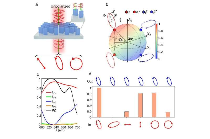 Arbitrary polarization conversion dichroism metasurfaces for full Poincaré sphere polarizers