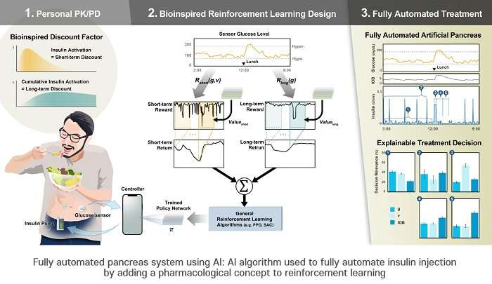 Artificial pancreas system upgraded with AI algorithm