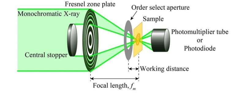 A scanning transmission X-ray microscope for analysis of chemical states of lithium