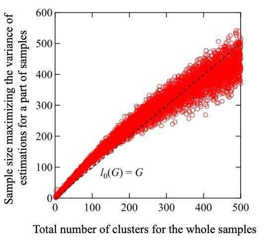A statistical solution to processing very large datasets efficiently with memory limit