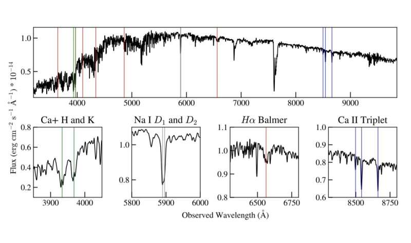 Astronomers detect a chromospherically active eclipsing binary system