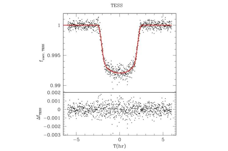 """Astronomers discover an inflated """"hot Jupiter"""""""