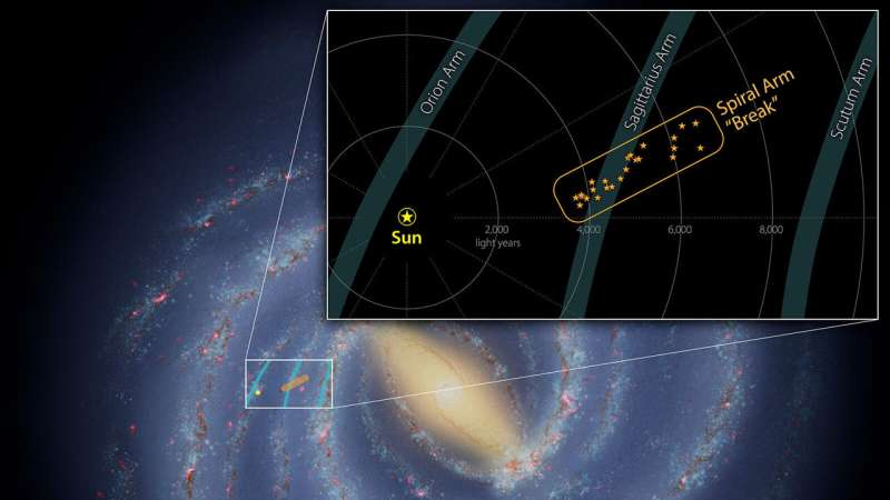 Astronomers find a 'break' in one of the Milky Way's spiral arms Astronomers-find-a-bre-1