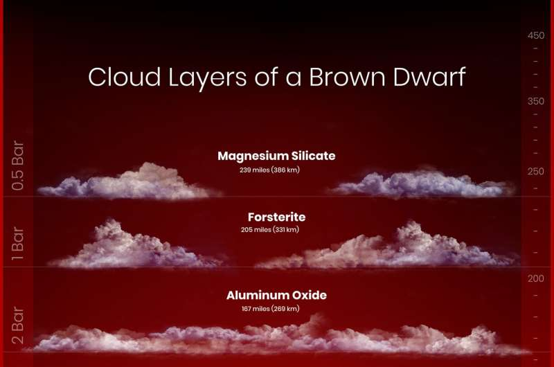 Astronomers probe layer-cake structure of brown dwarf's atmosphere