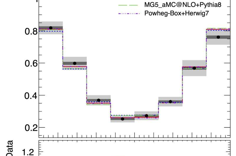ATLAS Experiment measures top quark polarisation