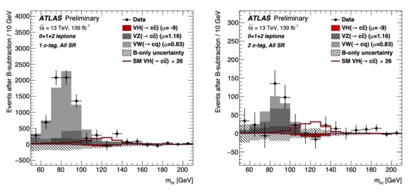 """ATLAS Experiment searches for """"charming"""" decay of the Higgs boson"""