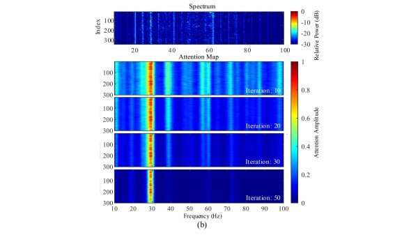Attention-Based Deep Neural Network Increases Detection Capability in Sonar Systems
