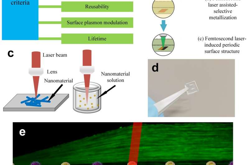 Attomolar sensing: Fabrication of surface-enhanced raman scattering substrate