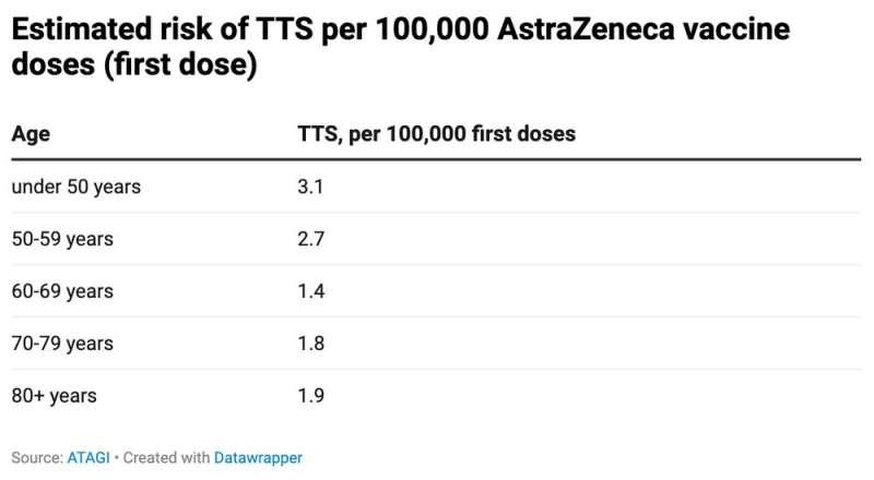 Australians under 60 will no longer receive the AstraZeneca vaccine. So what's changed?