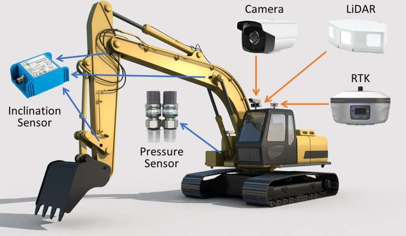 Autonomous excavators ready for around the clock real-world deployment