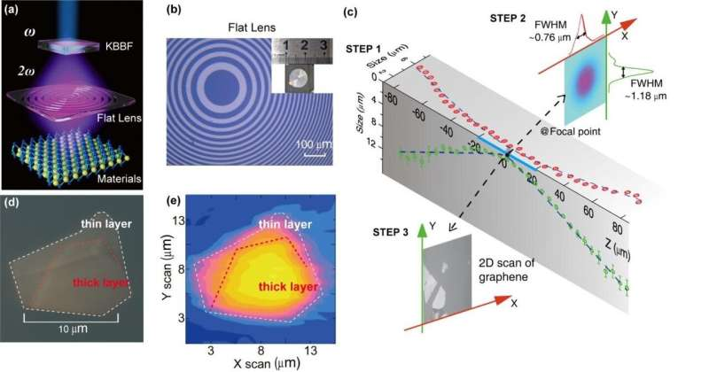 A vacuum-ultraviolet laser with submicrometer spot for spatially resolved photoemission spectroscopy