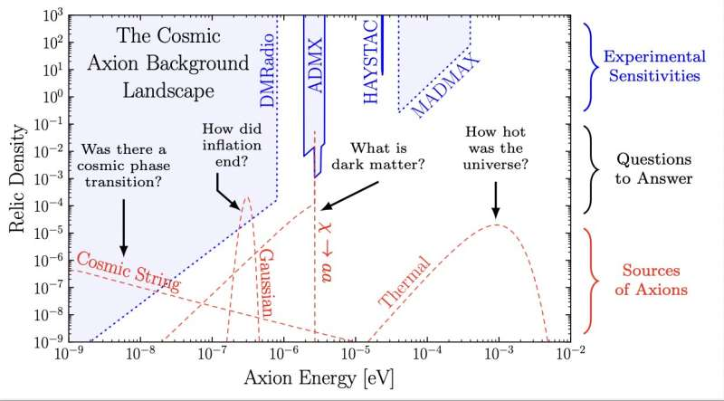 Axions may be the fossil of the universe that researchers are waiting for