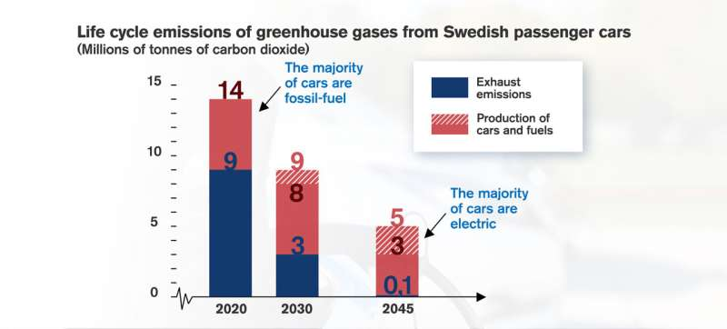 Banning the sale of fossil-fuel cars benefits the climate when replaced by electric cars