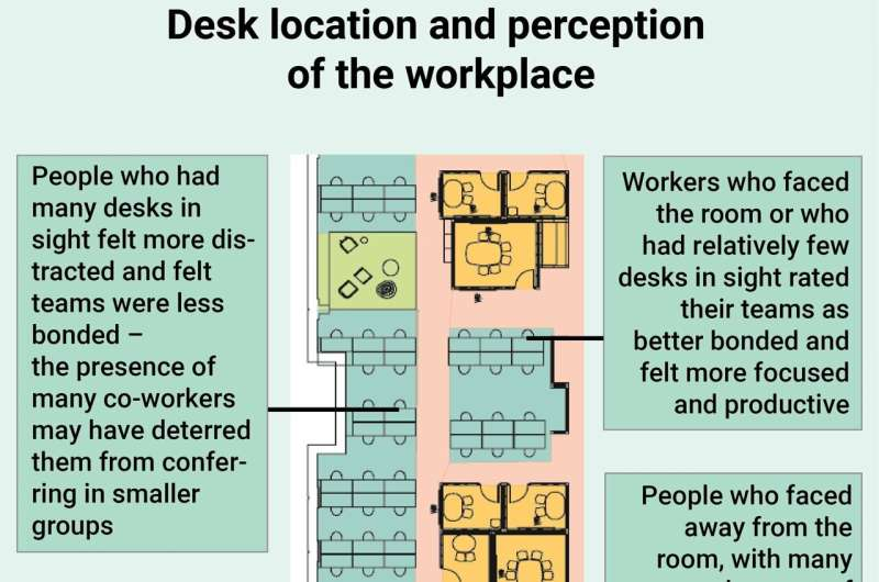 Best desk locations in an open-plan office grant visual control over the environment
