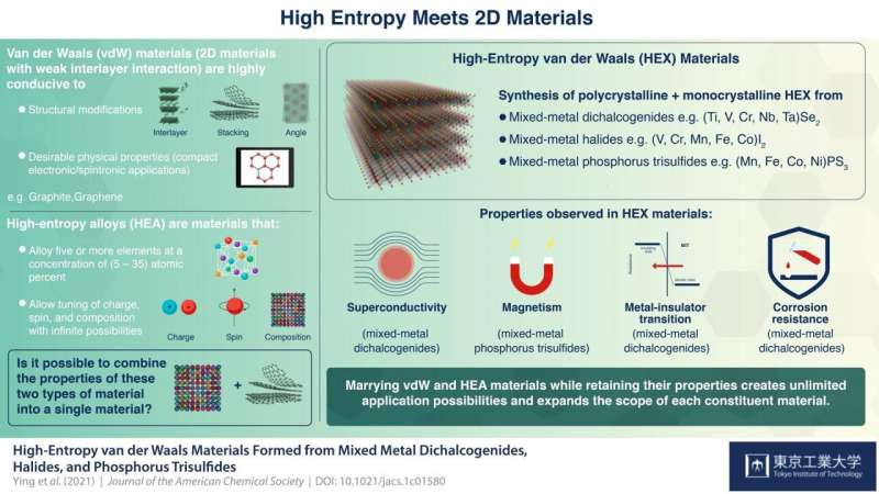 Best of both worlds: High entropy meets low dimensions, opens up infinite possibilities
