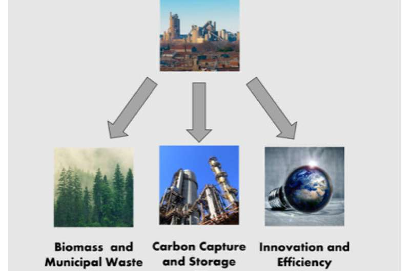 Best ways to cut carbon emissions from the cement industry explored