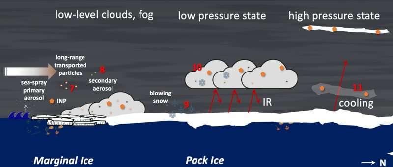 Better understanding the reasons behind Arctic amplified warming