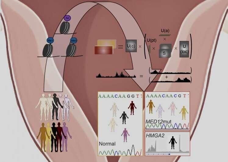 Bioinformatic computational tool analyzes tissue samples to discern disease