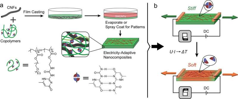 Bioinspired cellulose nanofibrils can be controlled by electricity
