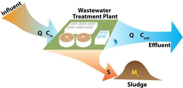 Biosolids used as fertilizer could contain more plastic than previously thought