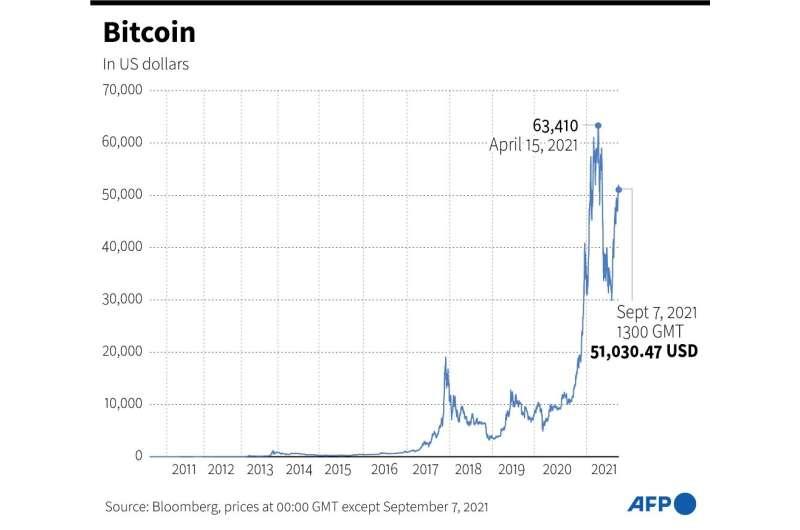 Bitcoin back above $50,000