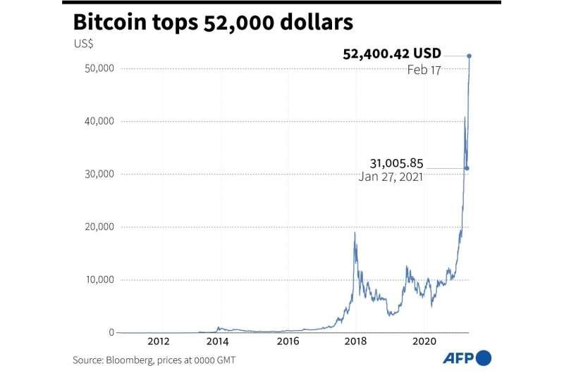 Bitcoin's rise has been vertiginous