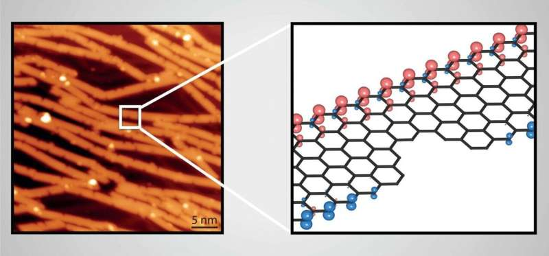 'Bijt'-defecten onthuld in bottom-up grafeen nanoribbons
