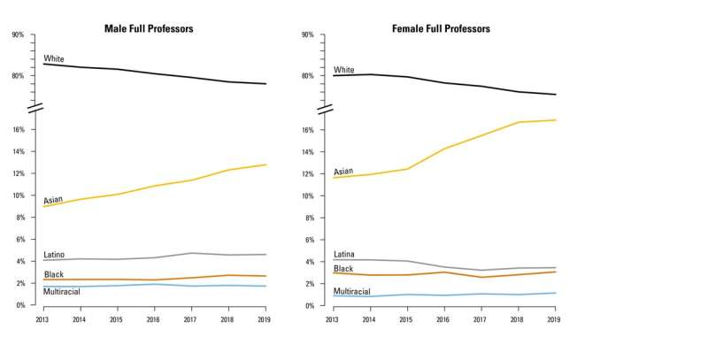 Black and Latinx surgeons continue to hit glass ceiling in America
