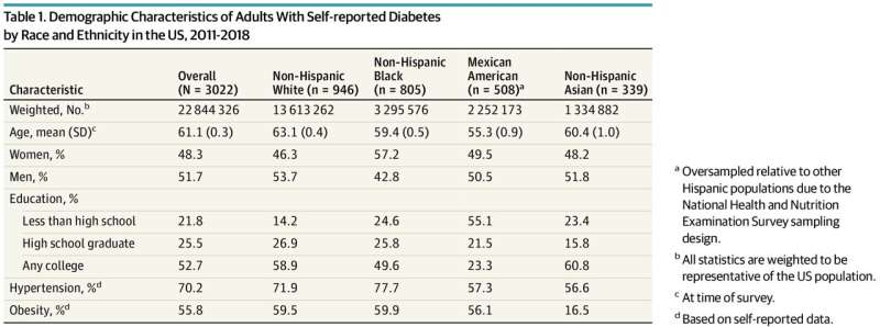 Black and Mexican American adults develop diabetes at a younger age