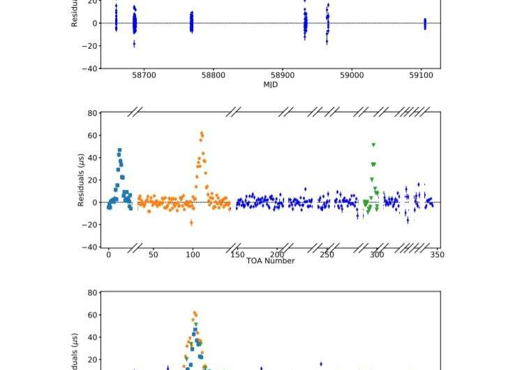 """Black widow"" pulsar detected in globular cluster NGC 6712"