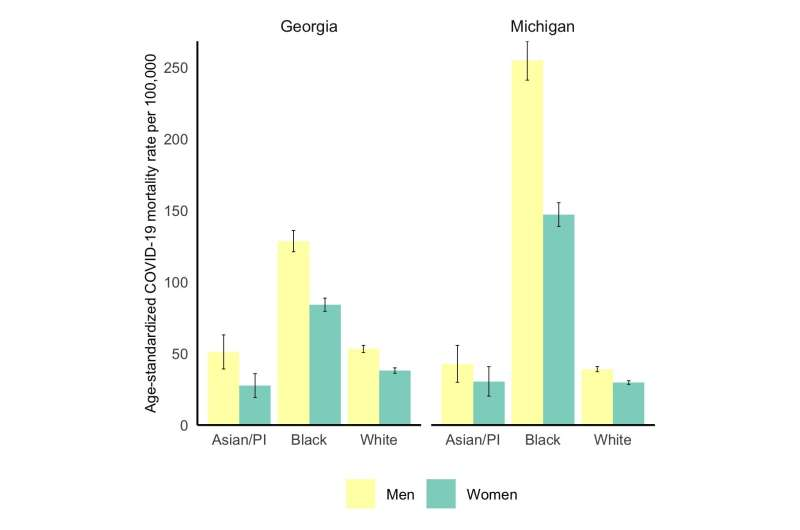 Black women are dying of COVID-19 at rates higher than men in other racial/ethnic groups