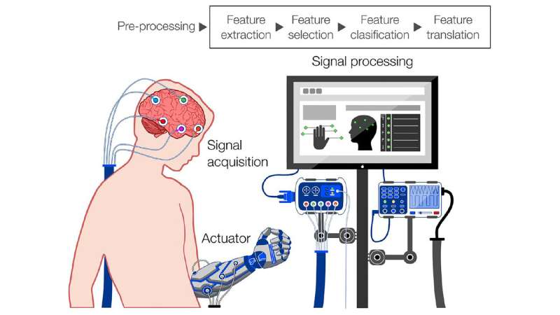Bleak cyborg future from brain-computer interfaces if we're not careful