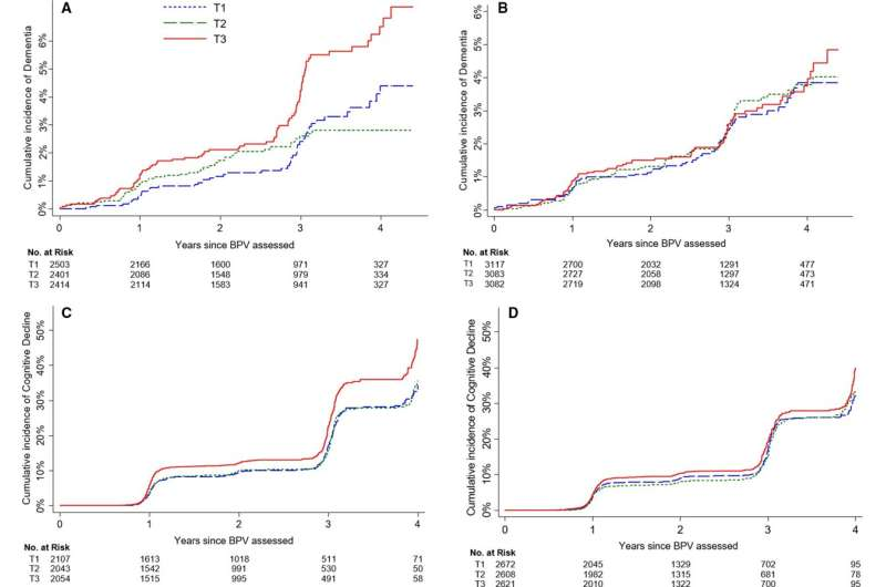 Blood pressure variability associated with increased risk of dementia, especially in men