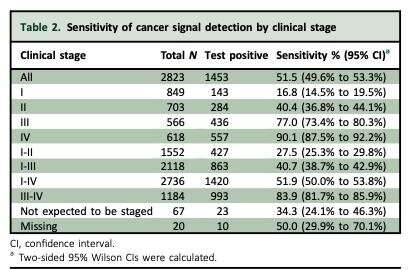 Blood test for early detection of cancer: final study results support screening use