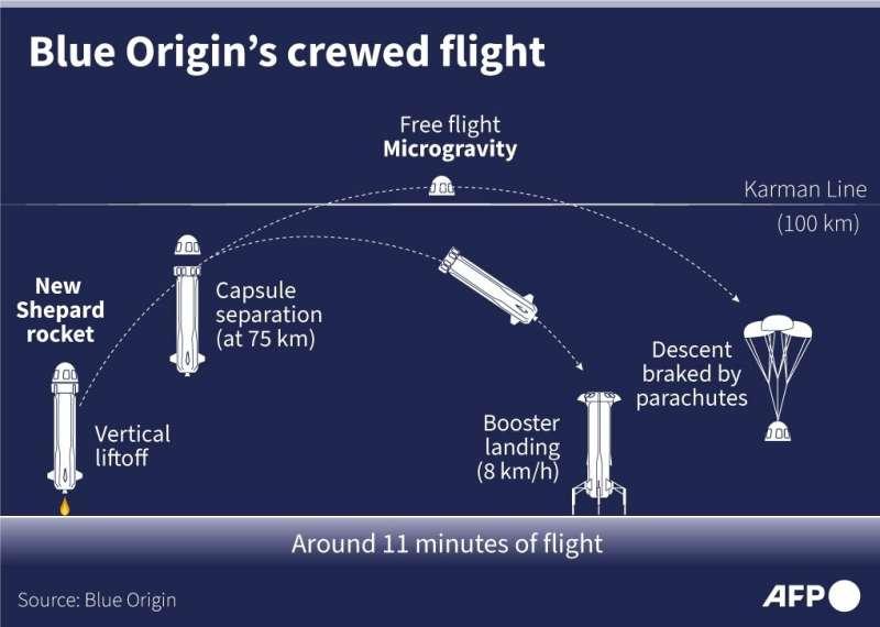 Blue Origin's crewed flight