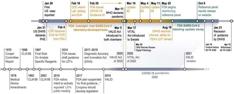 Blueprint for regulating lab-developed diagnostic tests