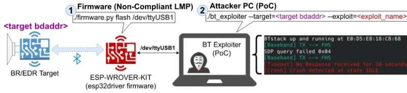 Les appareils Bluetooth se sont avérés vulnérables à des failles de sécurité non réparables