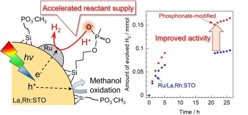 Boosted photocatalysis for hydrogen evolution: Reactant supply thru phosphonate groups