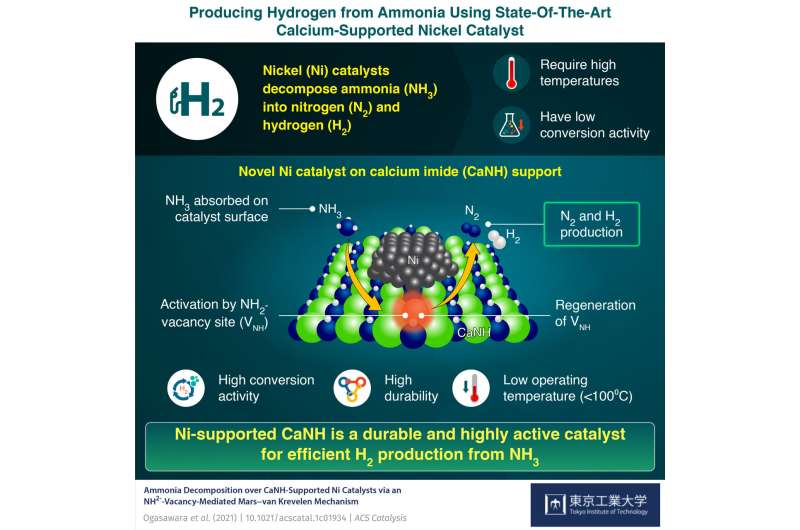 Breaking ammonia: A new catalyst to generate hydrogen from ammonia at low temperatures