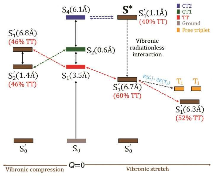Breakthrough quantum chemistry technique for computational design and optimisation of organic photofunctional materials