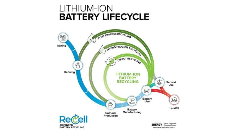 Breakthrough research makes battery recycling more economical