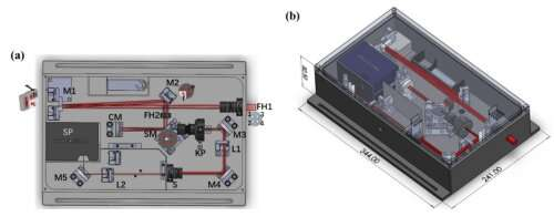 Broad spectral range few-cycle laser pulses characterization by using a FASI device