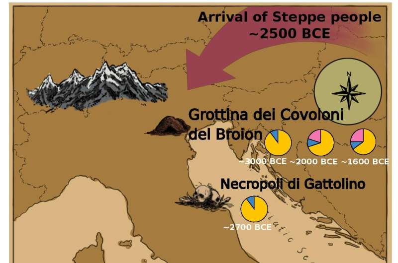 Bronze Age migrations changed societal organization and genomic landscape in Italy