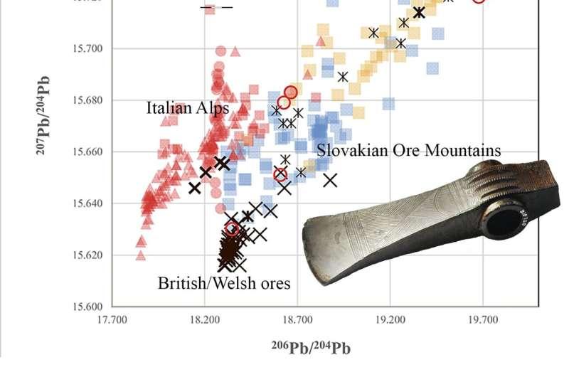 Bronze Age Scandinavia's trading networks for copper settled